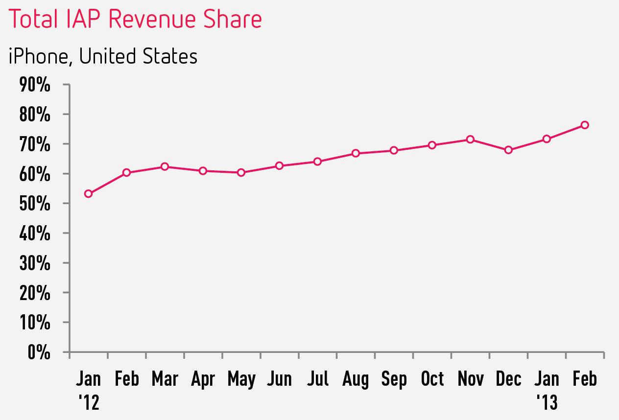 IAP revenue over time