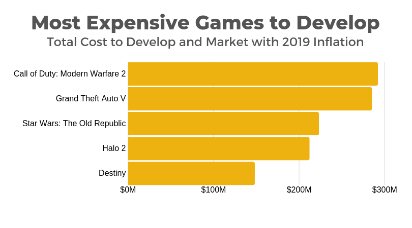 most expensive games to develop