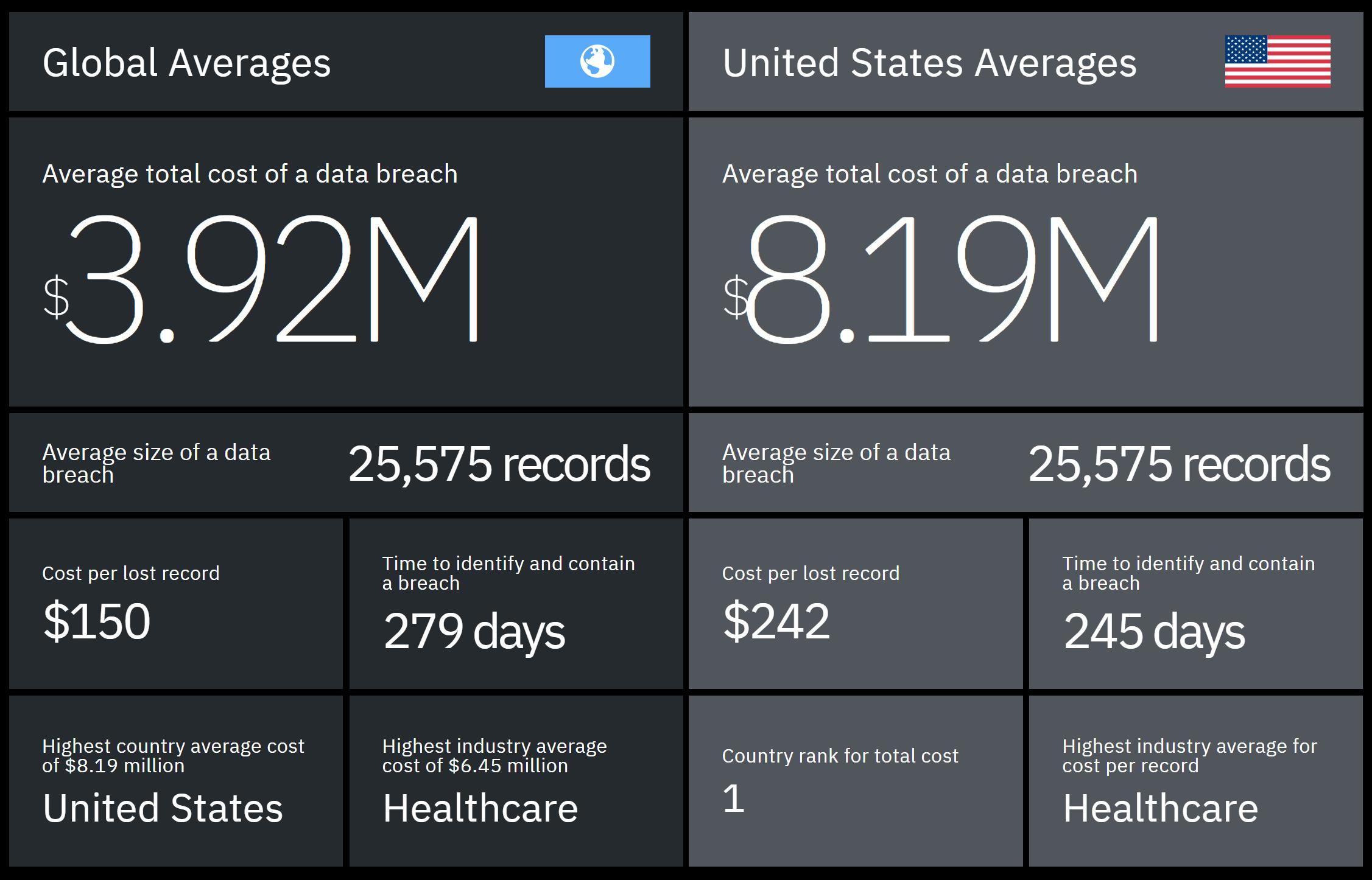 IBM 2019 data breach graph